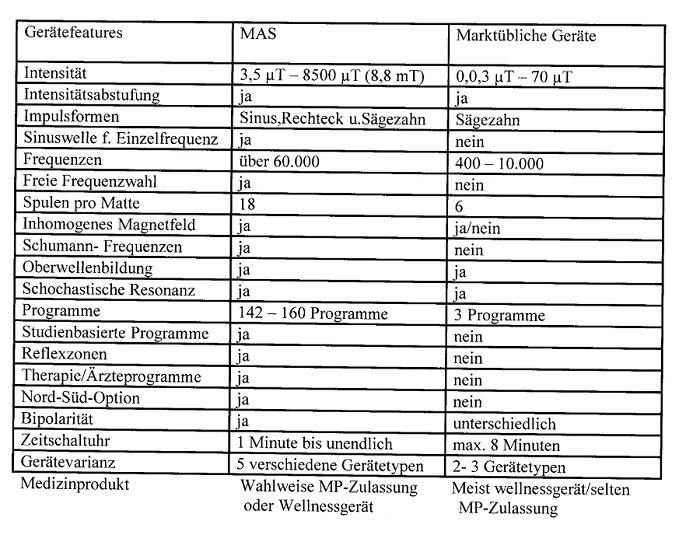 Magnetfeldmatten-Vergleich